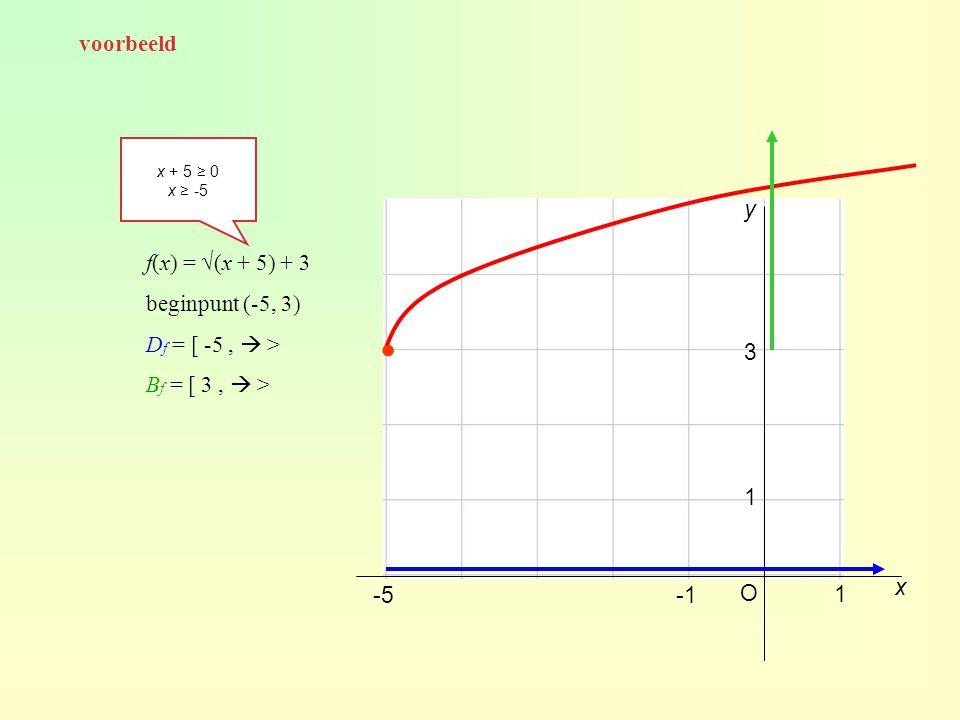 ∙ voorbeeld y f(x) = √(x + 5) + 3 beginpunt (-5, 3) Df = [ -5 ,  >